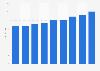 Sales volume of the spirits market in Quebec 2014-2018