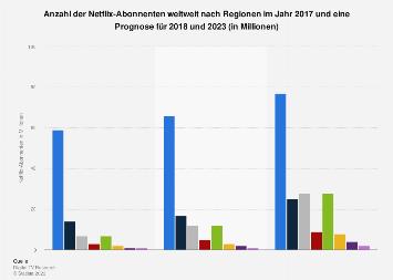 Prognose zur Anzahl der Netflix-Abonnenten weltweit bis 2023 (nach Regionen)