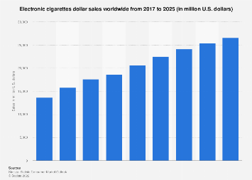 Global e-cigarettes dollar sales 2008-2017