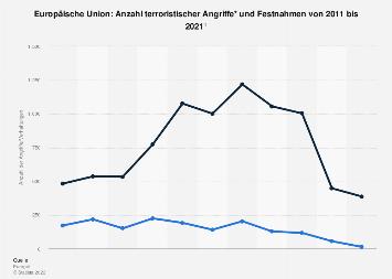 Angriffe und Festnahmen mit terroristischem Hintergrund in der EU bis 2016