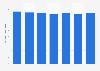 Consommation française intérieure de produits pétroliers 2011-2017
