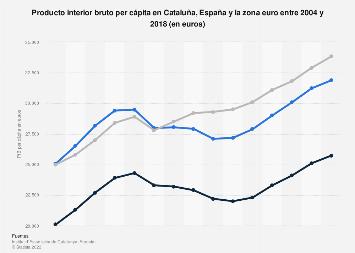Producto interior bruto per cápita en Cataluña España y la zona euro 2004-2016