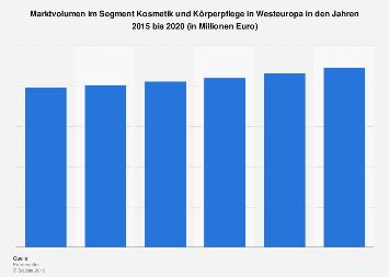Marktvolumen im Segment Kosmetik und Körperpflege in Westeuropa bis 2018