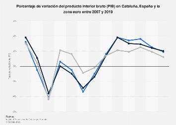 Tasa de variación del PIB en Cataluña, España y la zona euro 2007-2017