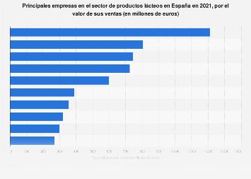 Valor de las ventas de las empresas líderes en productos lácteos en 2016 España