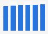Marktvolumen im Segment Unterhaltungselektronik im Vereinigten Königreich bis 2018