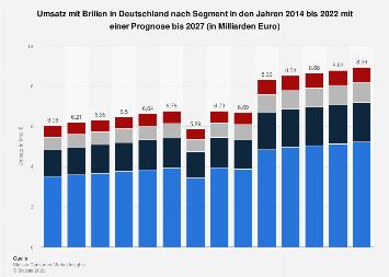 Marktvolumen im Segment Brillen in Deutschland bis 2018