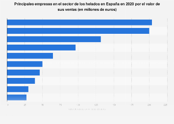 Valor de las ventas de las empresas líderes de helados en España en 2016