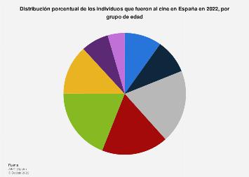 Porcentaje de espectadores de cine por edad España 2017
