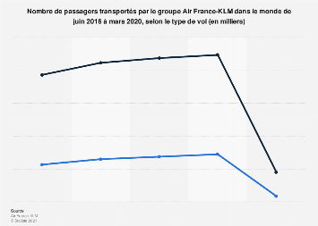 Passagers transportés par Air France KLM 2018