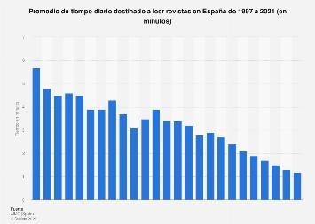Consumo diario de revistas en España 1997-2016