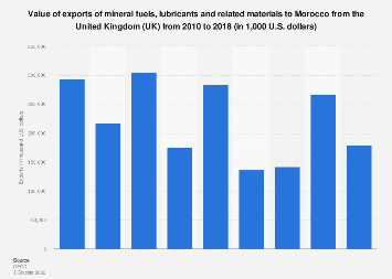 Morocco: export value of mineral fuels & lubricants materials from the UK 2010-2016