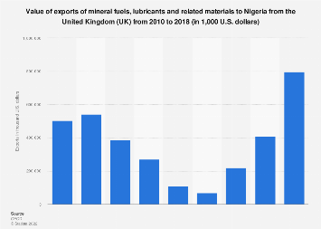 Nigeria: export value of mineral fuels & lubricants materials from the UK 2010-2016