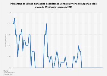 Windows Phone: ventas mensuales de smartphones en España 2016-2018