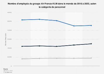 Personnel d'Air France-KLM par catégorie 2016
