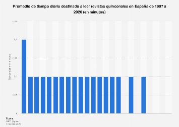 Consumo diario de revistas quincenales en España 1997-2016
