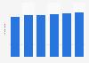 Prognose zur Anzahl der Internetnutzer in der Schweiz bis 2019