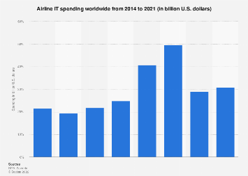Airline IT spend by technology type 2016-2017