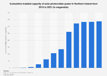 Installed capacity of solar photovoltaic (PV) power in Northern Ireland 2010-2016