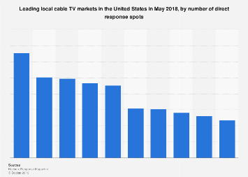 Leading local cable TV markets in the U.S. 2018, by direct response spots