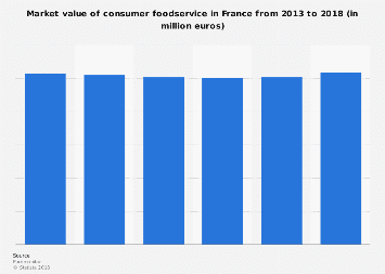 Consumer foodservice market value in France 2013-2018