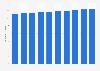 Bestand an Verkaufsflächen in der Schweiz bis 2016