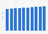 Bestand an Büroflächen in der Schweiz bis 2016
