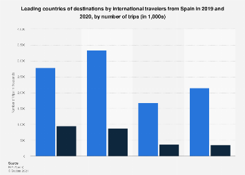 Main outbound destinations for Spanish travelers 2015-2017