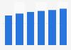 Marktvolumen im Segment Haushaltsgeräte im Vereinigten Königreich bis 2018