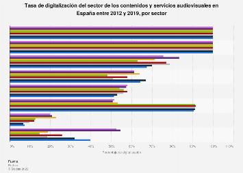 Tasa de digitalización audiovisual y otros contenidos por sector España 2012-2016