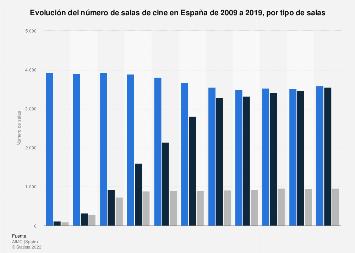 Número de salas de cine por tipo España 2009-2019