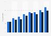 Inversión publicitaria en Internet en España entre 2007 y 2014