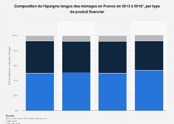 Structure de l'épargne longue des ménages français par produit financier 2013-2016