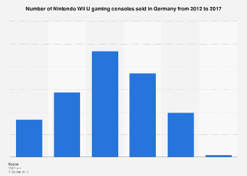 Sales volume of Nintendo Wii U consoles in Germany 2012-2017