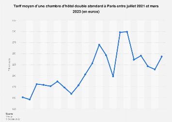 Tarif d'une chambre d'hôtel à Paris 2016-2017