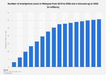 Smartphone users in Malaysia 2017-2023