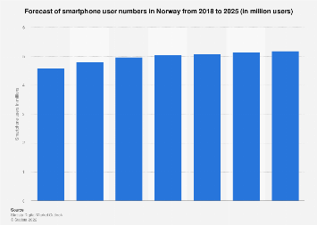 Forecast of smartphone user numbers in Norway 2015-2022