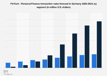 Personal Finance transaction value forecast in Germany 2019-2023, by segment