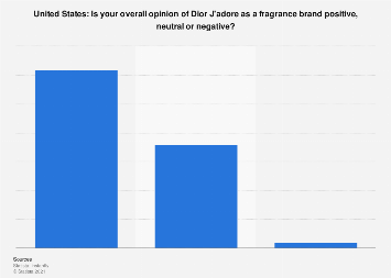 Dior J'adore evaluation in the United States 2015
