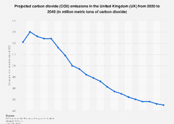Projected CO2 emissions in the United Kingdom (UK) from 2017-2035