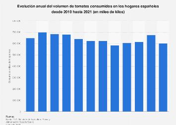Consumo de tomates en los hogares españoles 2010-2016