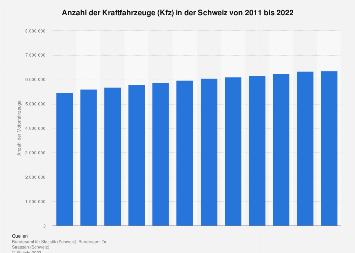 Kraftfahrzeuge (Kfz) in der Schweiz bis 2019