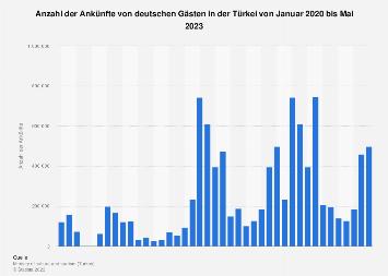 Gästeankünfte in der Türkei aus Deutschland bis März 2018