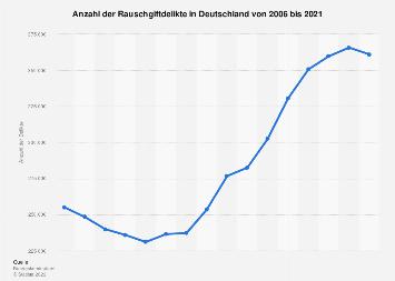 Rauschgiftdelikte in Deutschland bis 2017