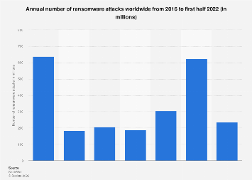Number of ransomware attacks per year 2014-2016