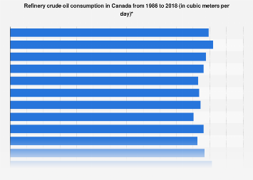 Canadian refinery crude oil consumption 1986-2016
