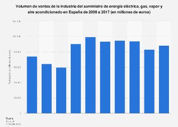 Facturación del sector de suministro de electricidad, gas y vapor España 2008-17