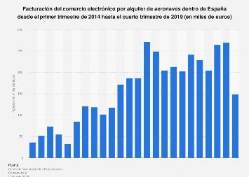 Facturación del comercio electrónico por alquiler de aeronaves dentro de España 2017