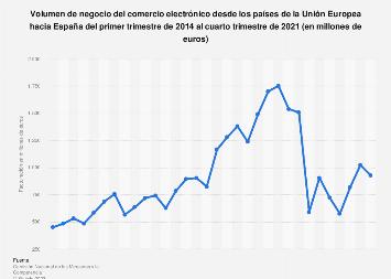 Ecommerce: facturación trimestral desde la UE hacia España 2014-2017