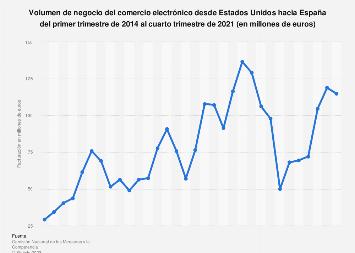 Ecommerce: facturación trimestral desde EE. UU. hacia España 2014-2017